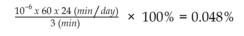 Equation to Calculate Daily Rewards Percentage: the number of minutes in a day which is 24 times 60 divided by the product of 3 minutes times ten to the negative sixth power times one hundred percent equals 0.048 percent