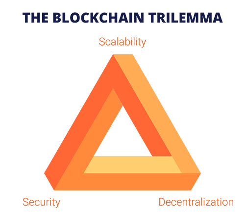 The Blockchain Trilemma